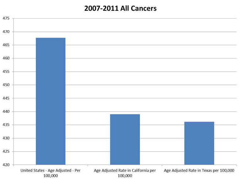 2007-2011 Age Adjusted Cancer Rates
