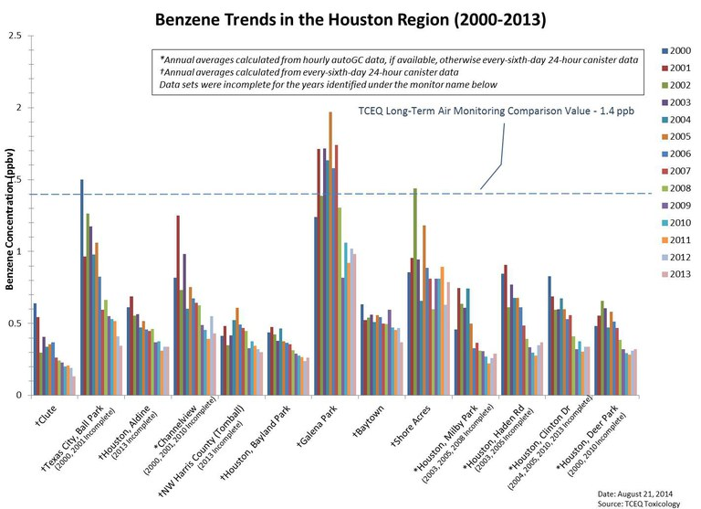 Benzene Trends in the Houston Region