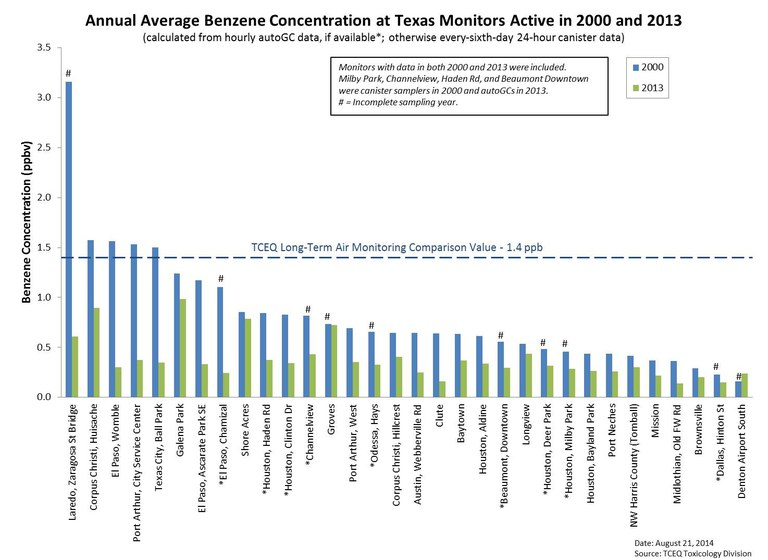 Annual Average Benzene Concentrations at Texas Monitors Active in 2000 and 2013