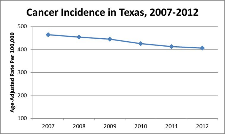 Age-adjusted rates per 100,000 for all cancers for 2008–2012 in Texas