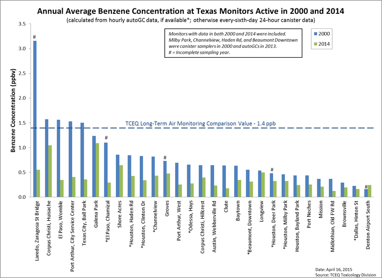 Annual average benzene concentration at Texas monitoring sites active in 2000 and 2014