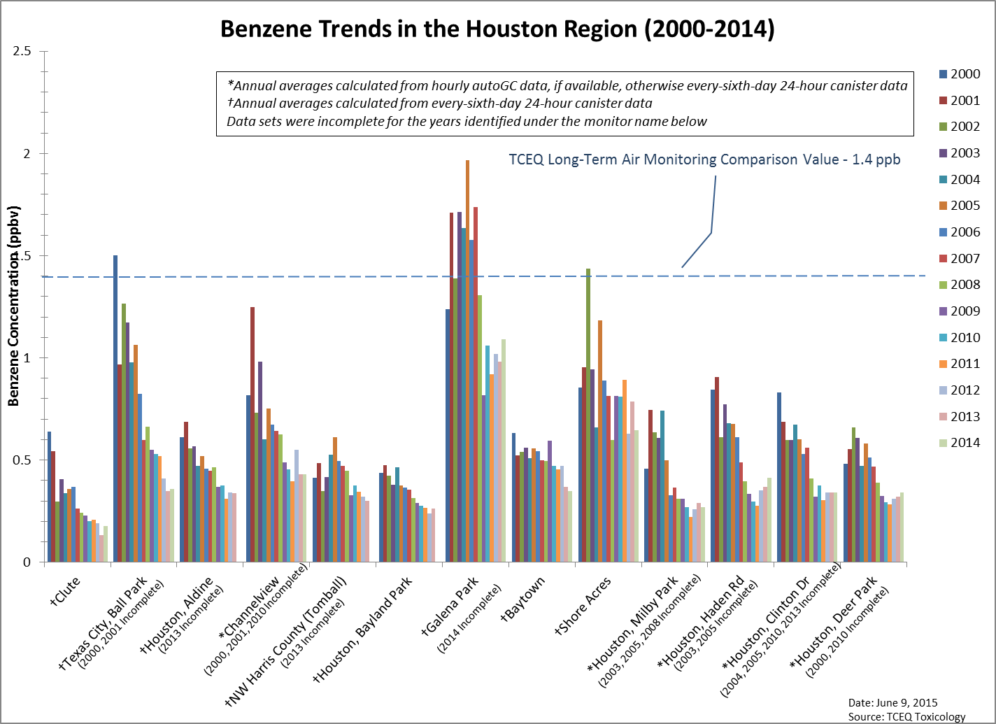 Figure 8. Annual average benzene concentration at Houston monitoring sites active in 2000 and 2014