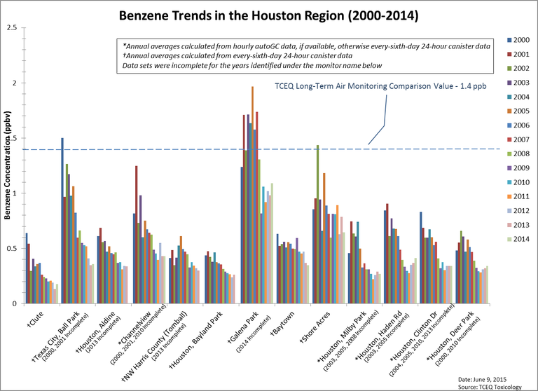 Annual average benzene concentration at Houston monitoring sites active in 2000 and 2014