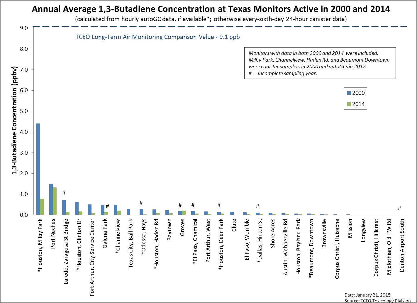 Figure 9. Annual average 1,3 butadiene concentration at Houston monitoring sites active in 2000 and 2014